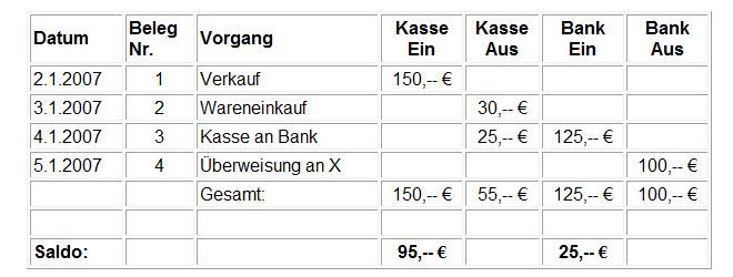 tabelle buchfhrung - Doppelte Buchfuhrung Beispiel