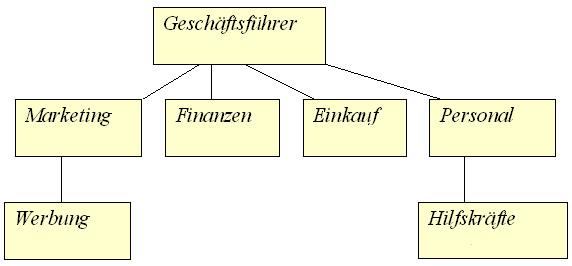 Organigramm-Tabelle